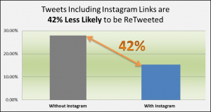 Tweets Including Instagram Links are